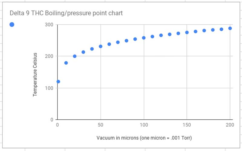 Boiling Point Pressure Curve