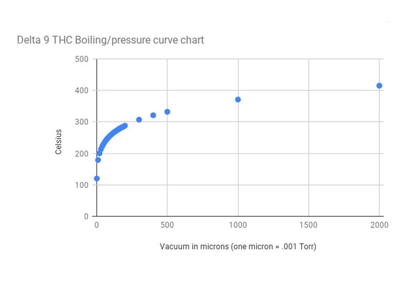 Boiling Point Pressure Curve. 2